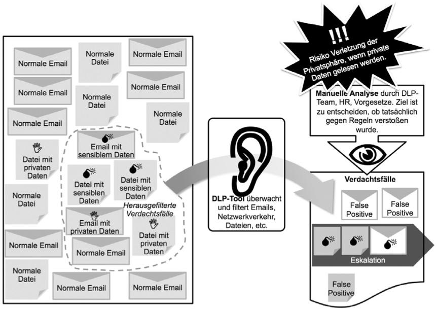 Abbildung 2: Funktionsweise von DLP-Tools und (Haupt-)Risiko der Privatsphären-Verletzung