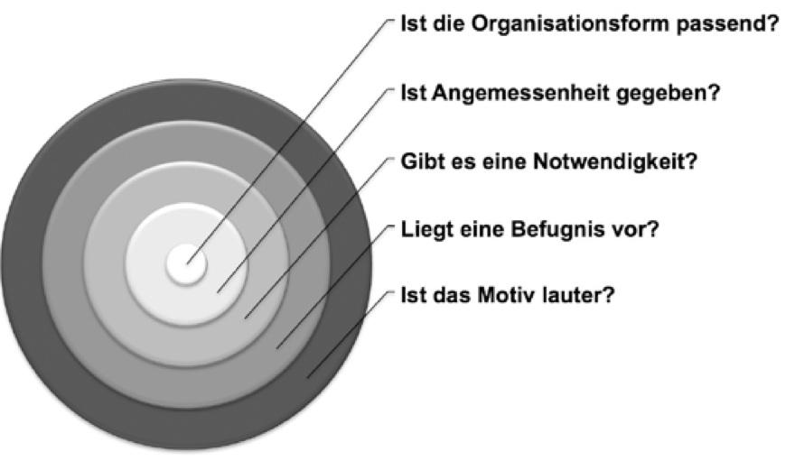 Abbildung 3: Voraussetzungen für ethische Überwachung, zum Beispiel durch DLP-Tools in Unternehmen
