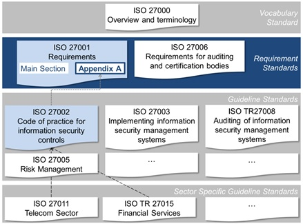 figure 1 overview of the 27000 standard series this article mainly deals with iso