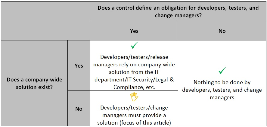 Figure 2: ISO27001 Appendix A Standards and the Need for Engineering, Testing and Change Teams to Come Up with a Solution on their Own.