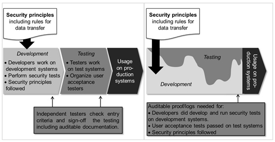 Figure 3: How ISO 27001 Influences in the Software Development Processes – V-model (Left) and Scrum (Right)