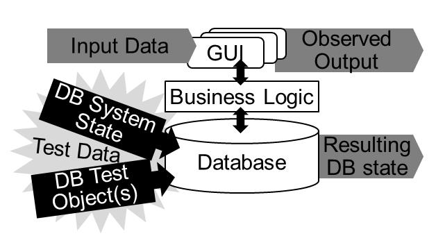 Figure 1: Business Applications and Test Data