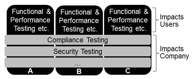Figure 2: Compliance versus functional testing