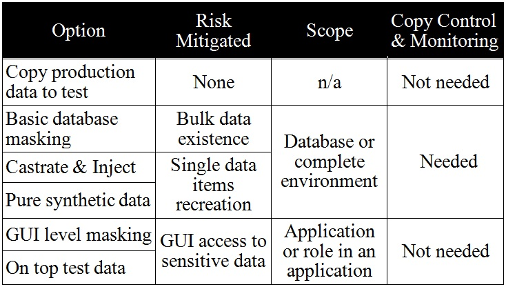 "Table 1: Overview Approaches for ""Clean"" Test Environments Option Risk Mitigated"
