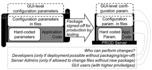Figure 1: How configuration parameters undermine test and change processes