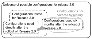 Figure 2: Test Coverage and Application Usage over time.